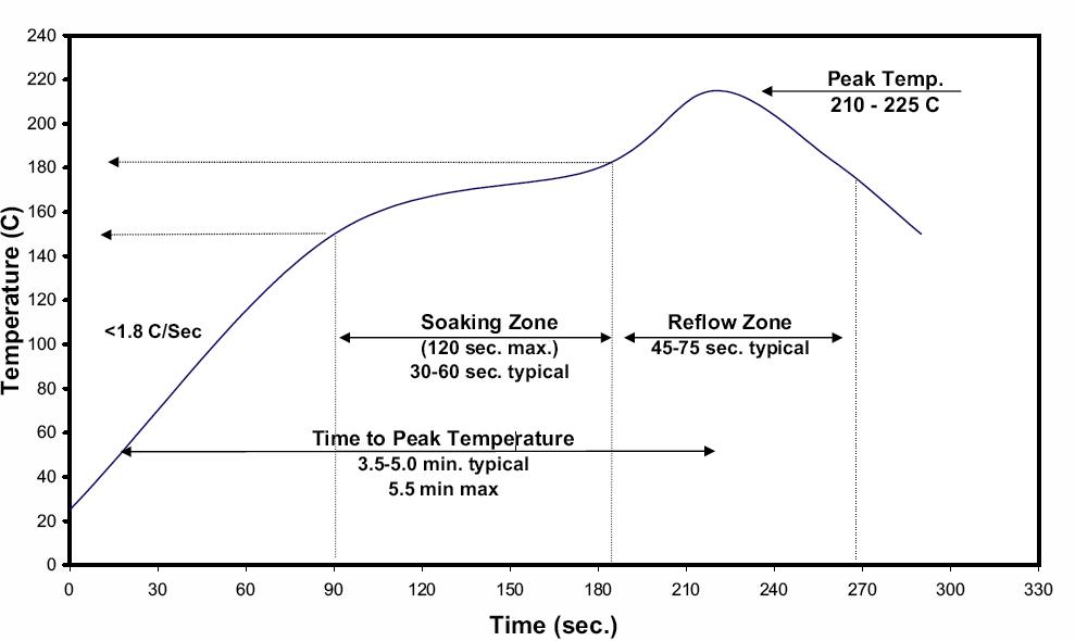 SMT回流焊温度曲线测试